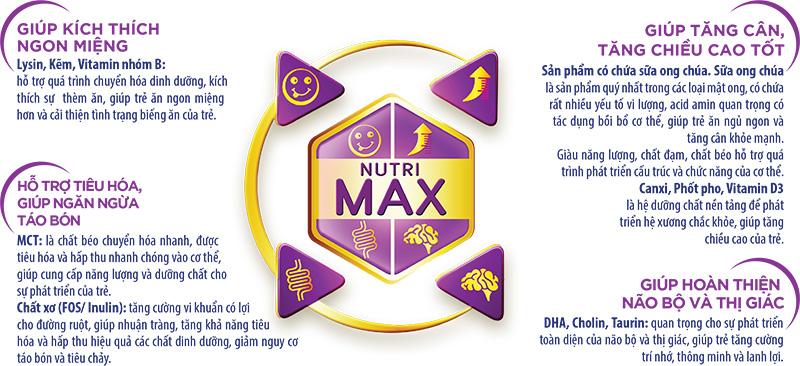 Công thức sữa Dr.Lucen Nutrimax